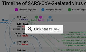 timeline of sars cov-2