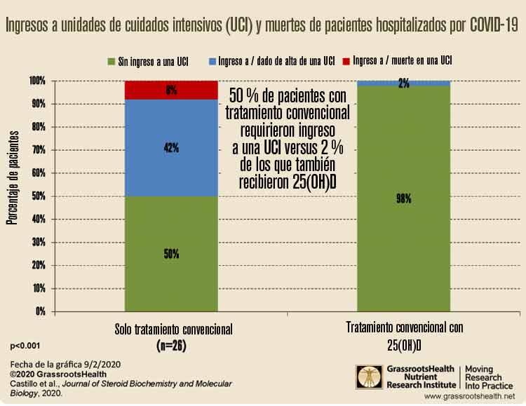 ingresos a uci y muertes de pacientes hospitalizados por covid 19