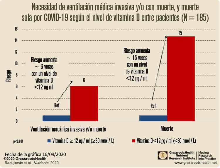 necesidad de ventilacion medica invasiva