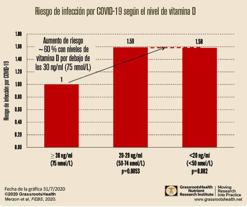 riesgo de infeccion por covid 19 segun el nivel de vitamina d