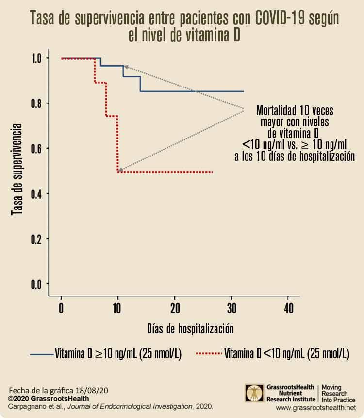 tasa de supervivencia entre pacientes con covid-19