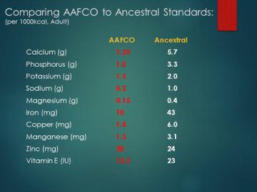 AAFCO vs Ancestral