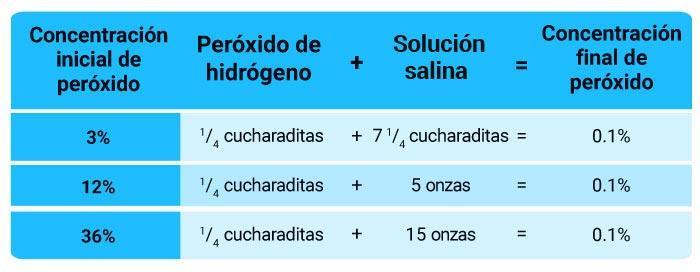 dilución de peróxido de hidrógeno