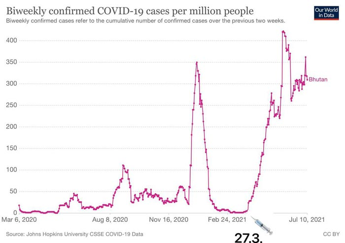 biweekly confirmed covid 19 cases per million people