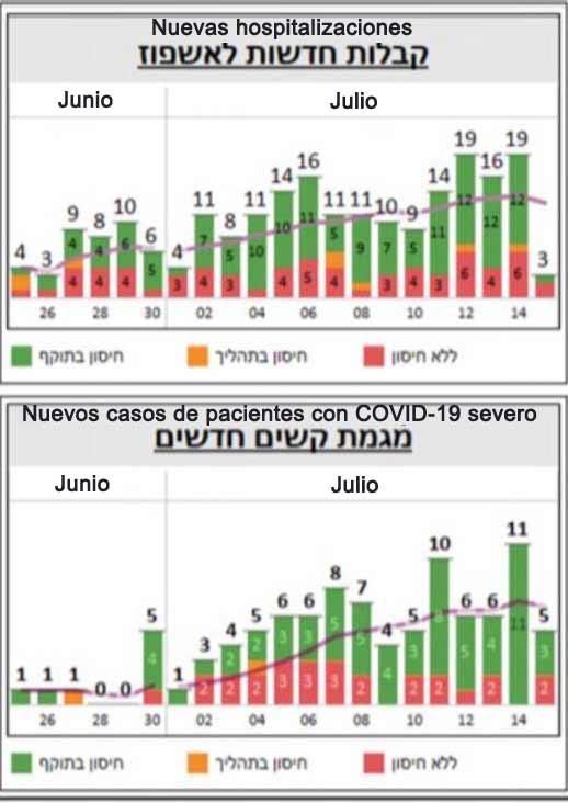 hospitalizaciones y pacientes con COVID-19 severo