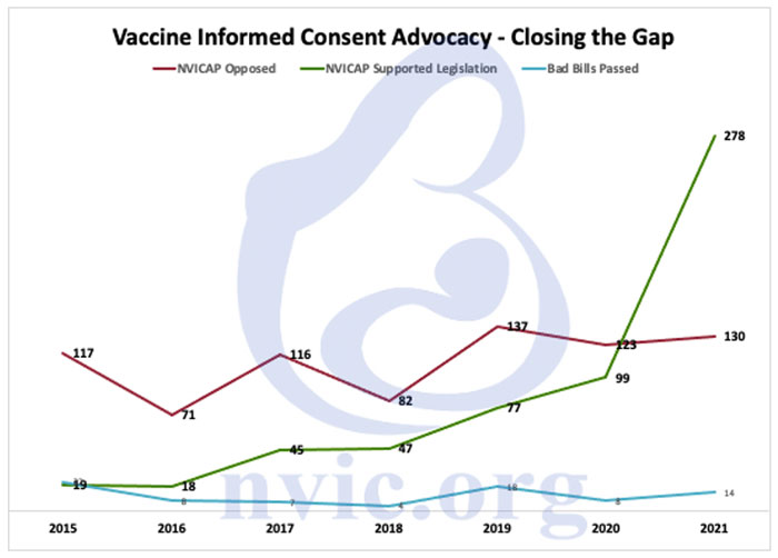 vaccine informed consent advocacy closing the gap