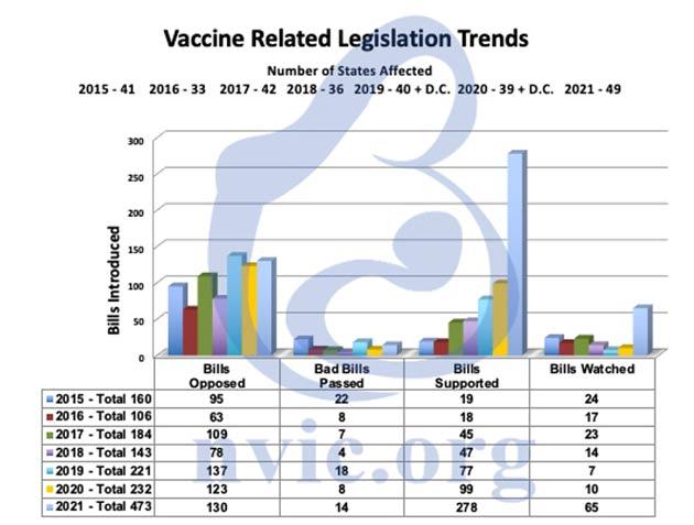 vaccine related legislation trends
