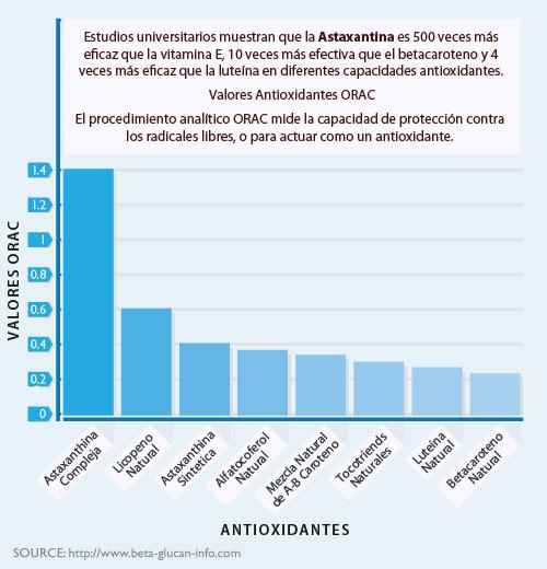 ORAC-chart-es.jpg
