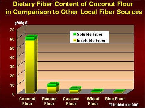 Coconut Flour Fiber Chart
