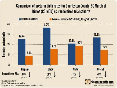 comparison preterm birth rates