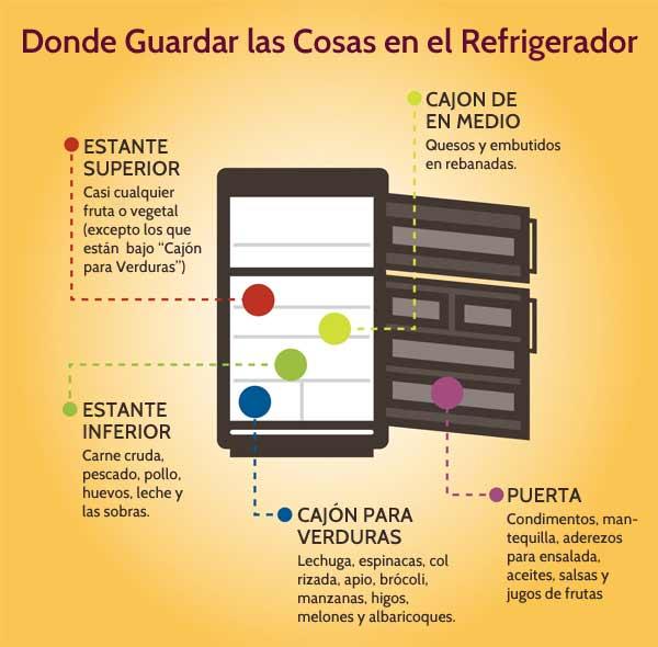 Organizar su Refrigerador