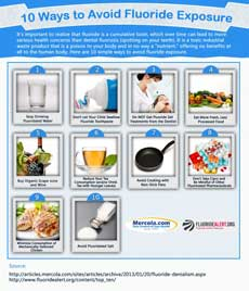 Ways to Avoid Fluoride Exposure Infographic