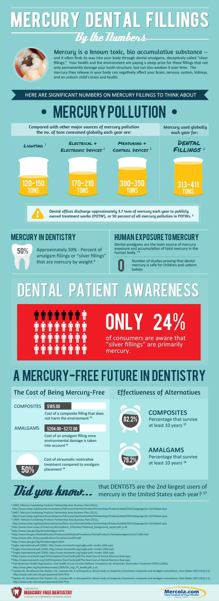 dental fillings infographic