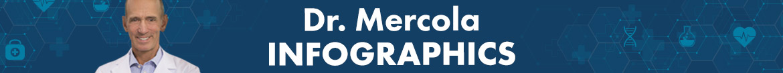 Dr. Mercola Infographics