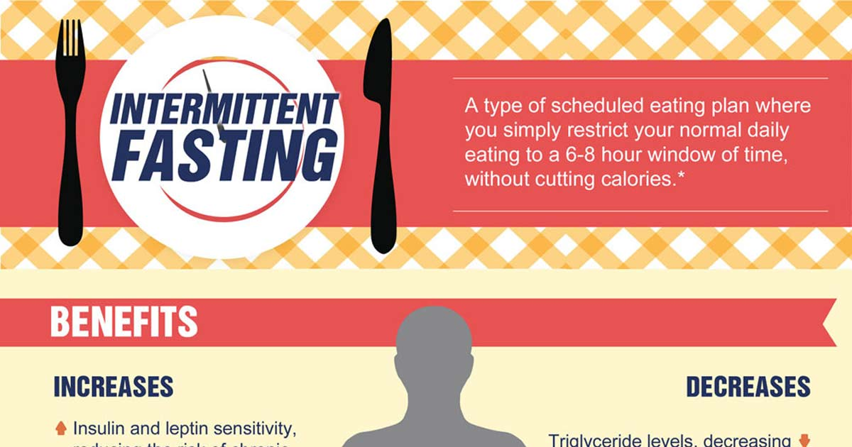 This Is Your Body On Intermittent Fasting recommendations