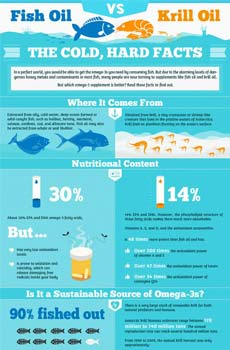 krill oil vs fish oil infographics