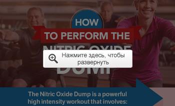Четырехминутная тренировка сброса оксида азота