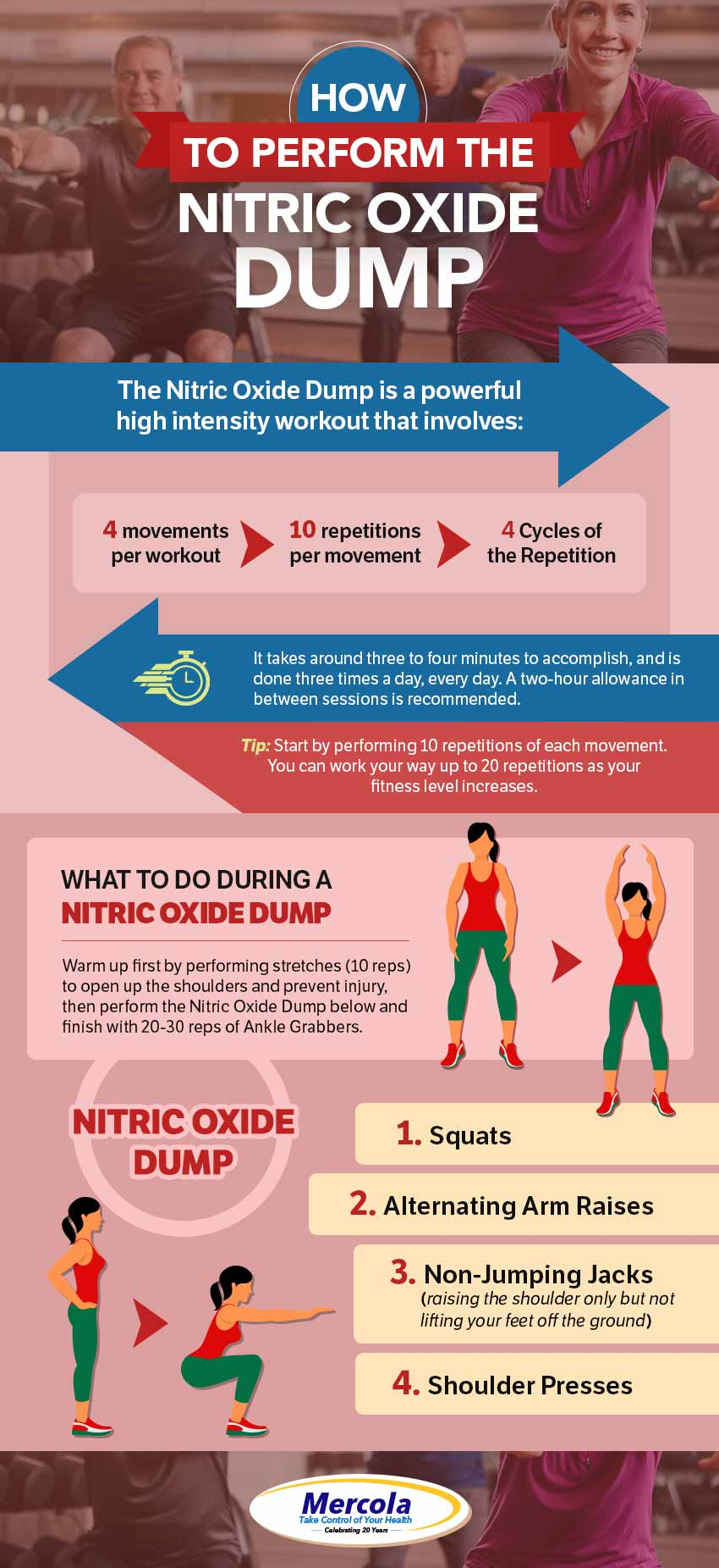 How to Perform the Nitric Oxide Dump