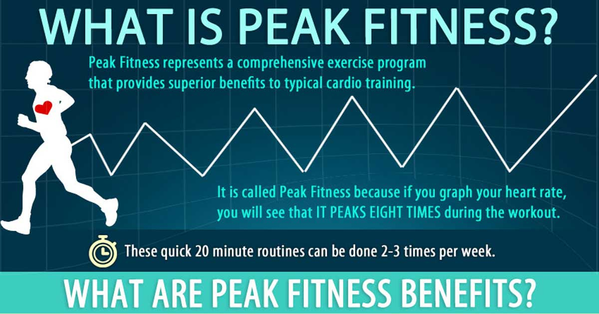 Peak Fitness: High-Intensity Interval Training – Infographic