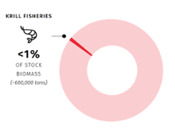 krill fisheries biomass