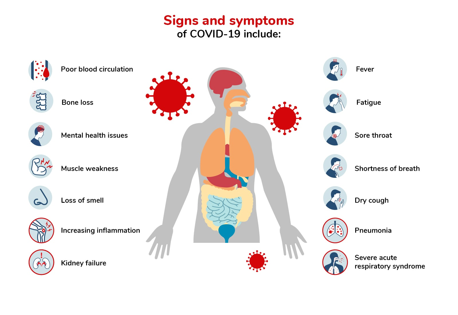 Signs and Symptoms of Covid-19