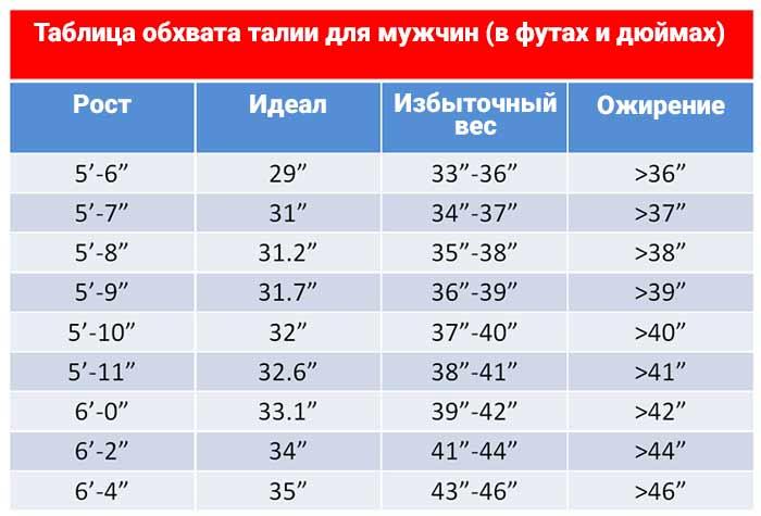 Таблица обхвата талии для мужчин