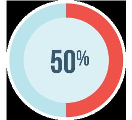 percentage of EPA and DHA