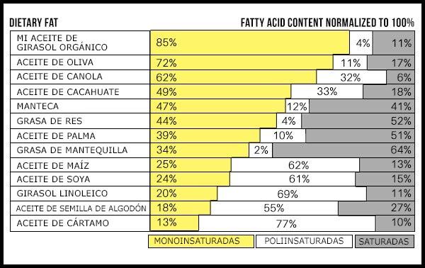 Oil Fat Profile Comparison Chart