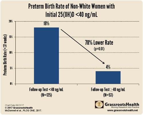 preterm birth rate non-white women