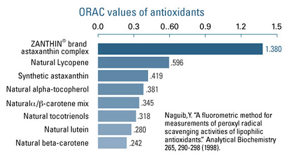 Antioxidants Values