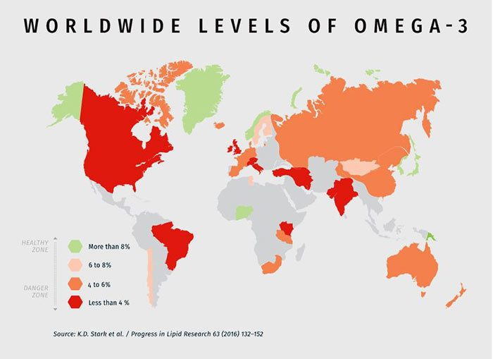 Average Omega-3 Levels