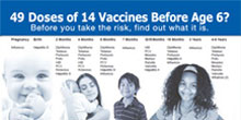 Are You Over Vaccinating Your Child?