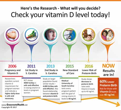 The Benefits Of Optimizing Vitamin D Levels During Pregnancy