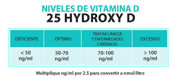 vitamin d levels chart espanol