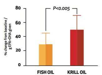 Mercola vitamin d and omega 3 testing kits for Krill oil versus fish oil
