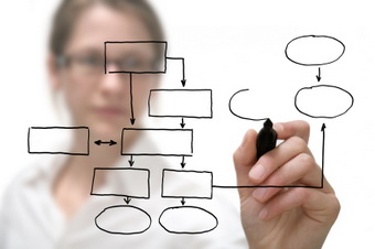 web, internet, mind, mind mapping, mind map, web sites, organization, creativity, brainstorm, study aid, study