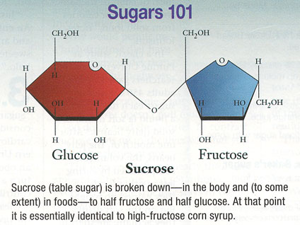 Azucar y Fructosa