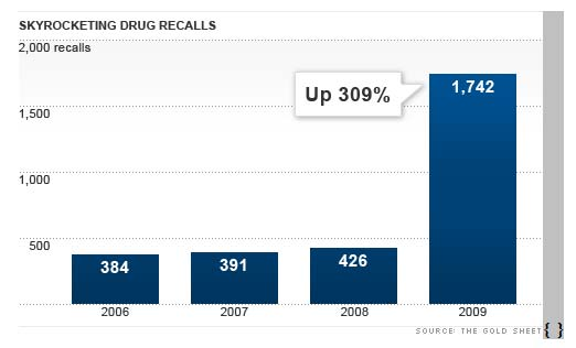drug recalls, CNN illustrative chart