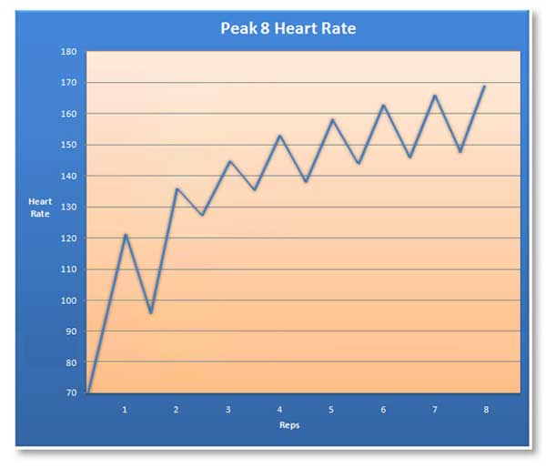 heart rate for peak 8 fitness workout