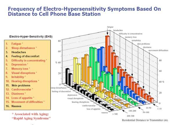 Electro-Hypersensitivity chart