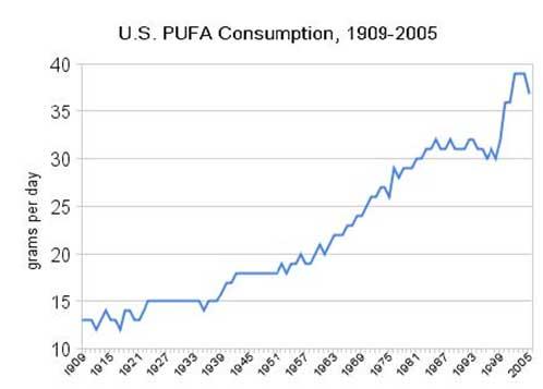 U.S Pufa Consumption