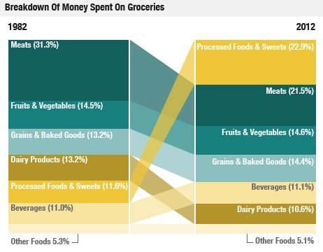 money spent on groceries