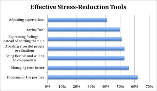StressBusting Tips From Experts  Stress Management