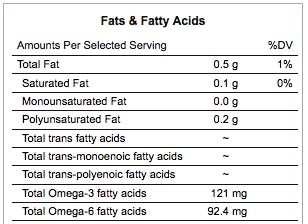 Kale Fatty Acid Composition