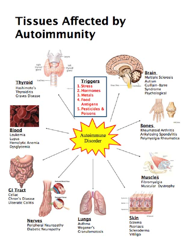 Inflammation Affects Every Aspect of Your Health