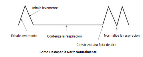 Como Destapar la Nariz Naturalmente