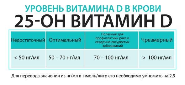 Уровни витамина D