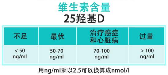 维生素 D 含量