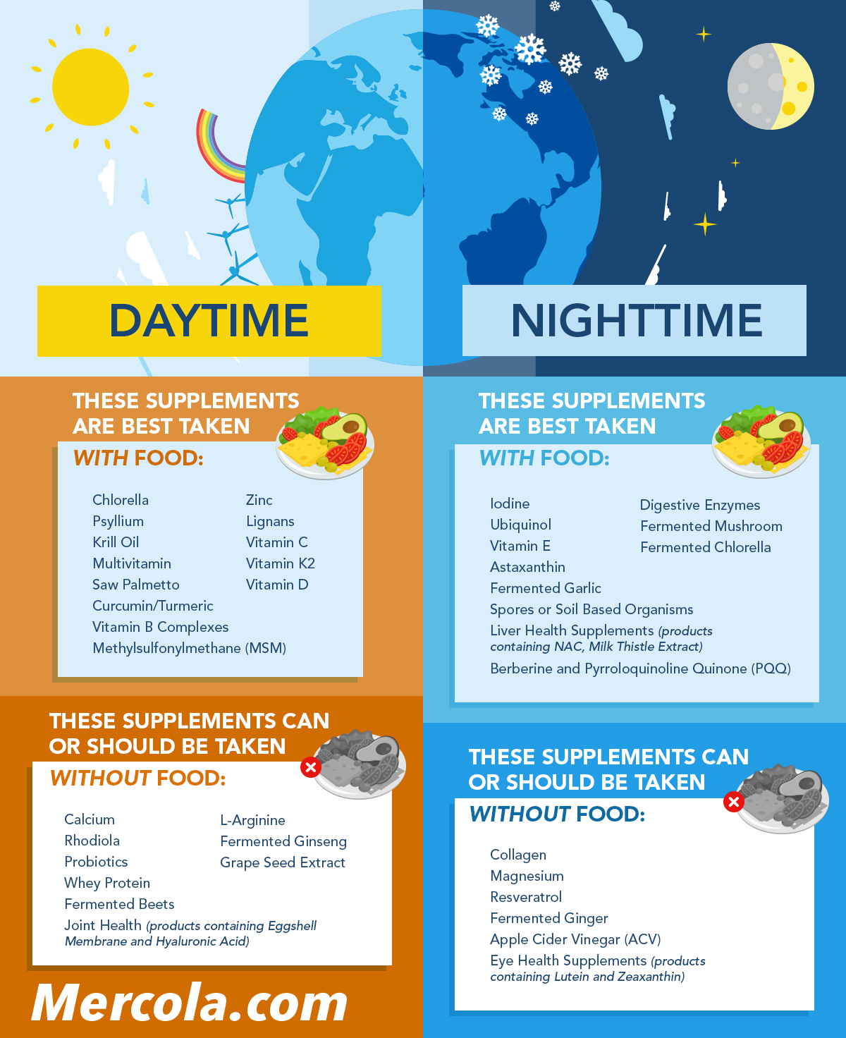 Quick Guide To The Timing Of Supplements