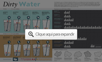 Dirty Water Infographics